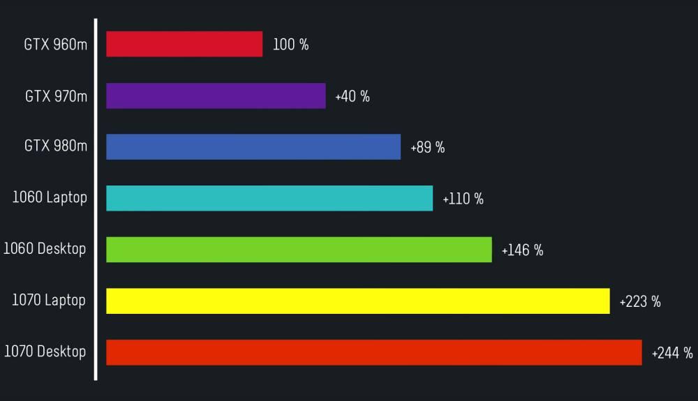 Vergleich der alten und neuen Generation von Nvidias mobilen Grafikkarten.